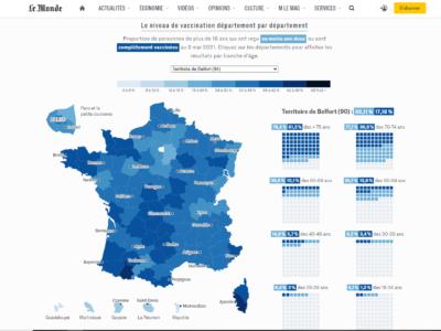 Progrés de la vacunació a França i a la resta del món